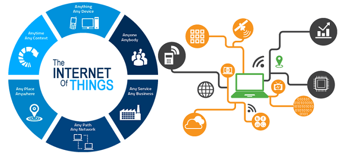internet of things examples
