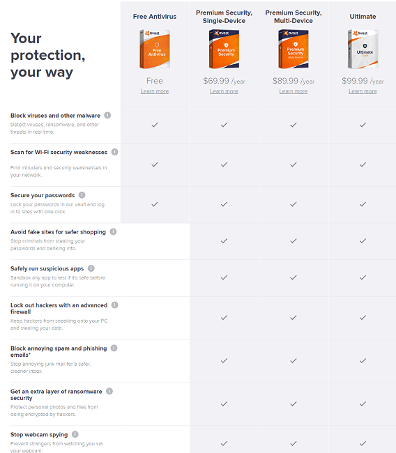 Avast Antivirus Features