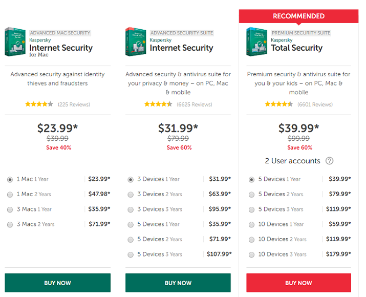Kaspersky Premium Security Suite