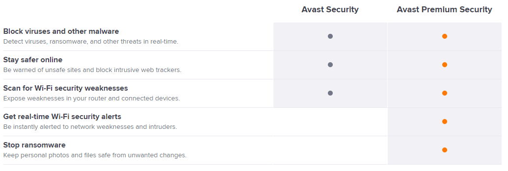avg or avast