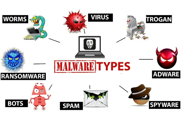 What is Malware 2020